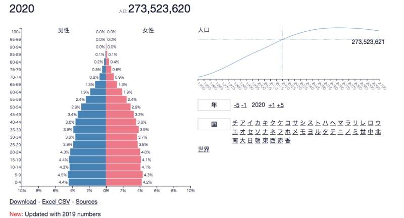 人口 インドネシア